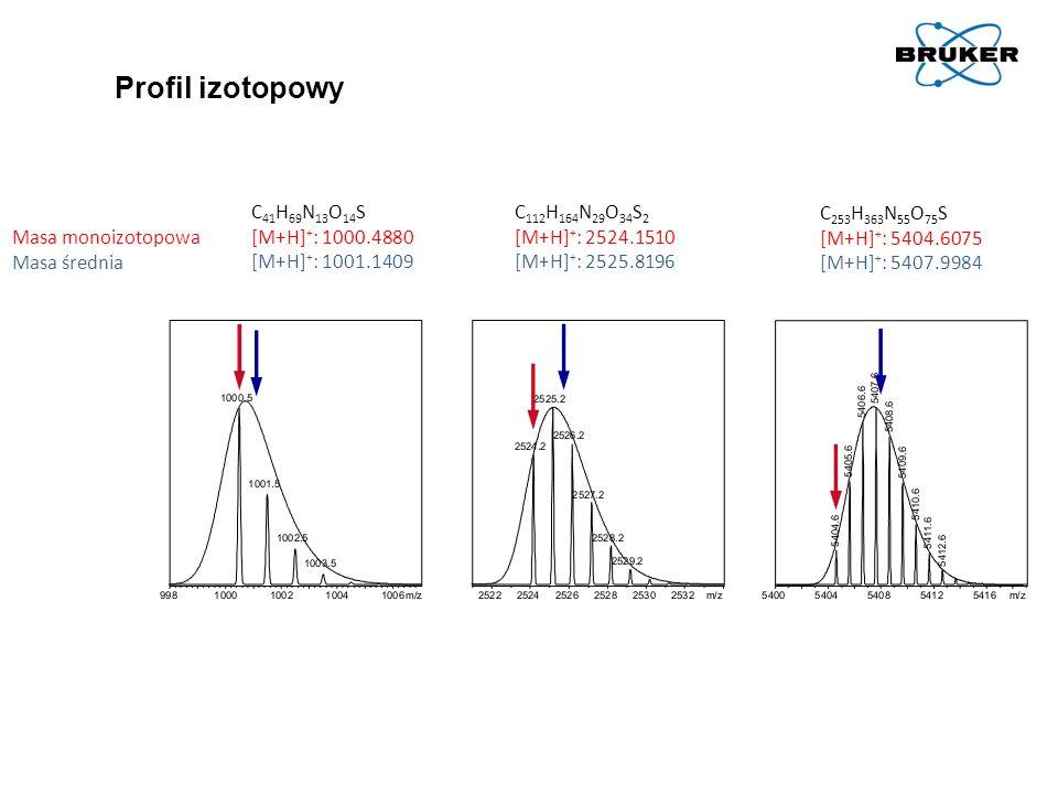 Profil izotopowy C41H69N13O14S [M+H]+: 1000.4880 [M+H]+: 1001.1409